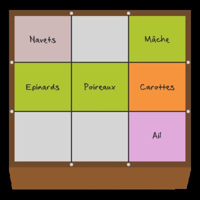 Planification des cultures pour novembre et décembre dans le premier carré
