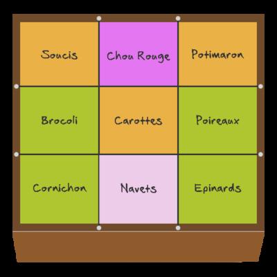 Planification des cultures pour juillet et août dans le quatrième potager en carré