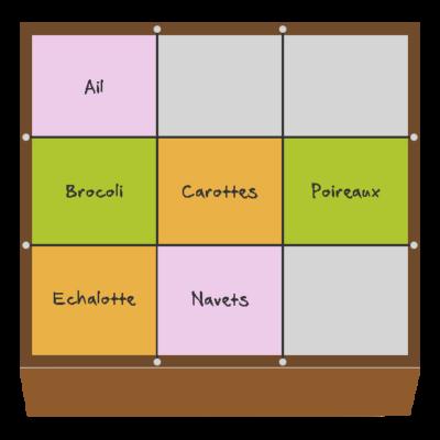 Planification des cultures pour novembre et décembre dans le quatrième potager en carré
