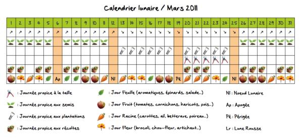 Calendrier lunaire de Mars 2011