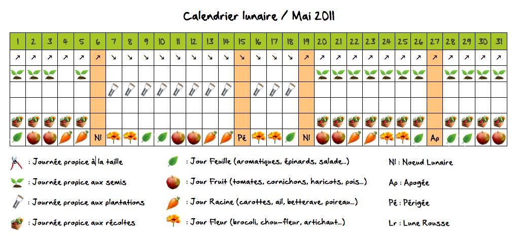 calendrier lunaire semis tomates