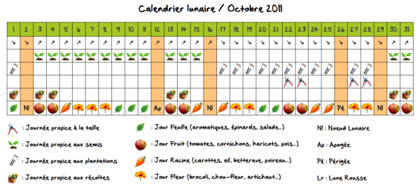 calendrier lunaire du mois d 39 octobre 2011 autour du potager. Black Bedroom Furniture Sets. Home Design Ideas