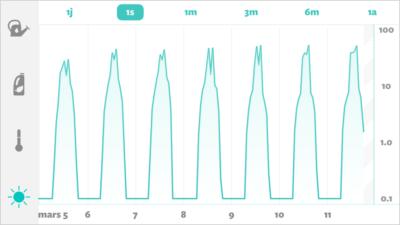 La courbe d'ensoleillement dans l'application