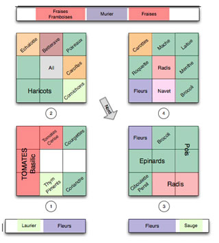 Planification culture